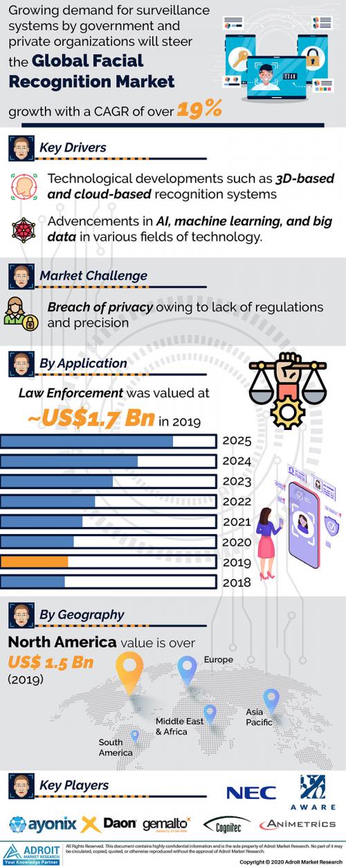 Facial Recognition Market 2020-2025'