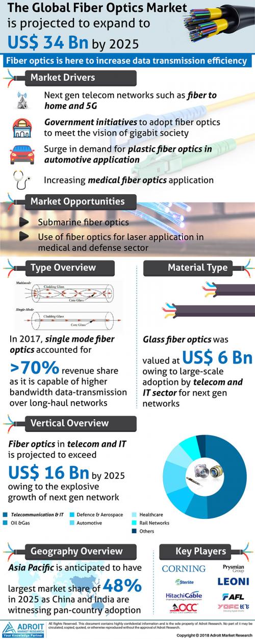 Global Fiber Optics Market Size, Share 2025'
