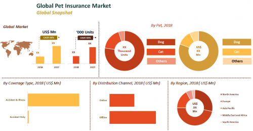 Global Pet Insurance Market'