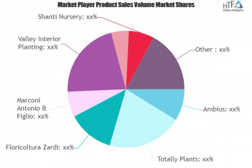 Indoor plants Market to Witness Huge Growth with Projected A'