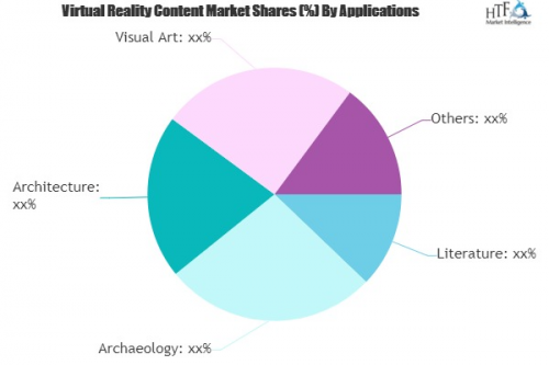 Virtual Reality Content Market'
