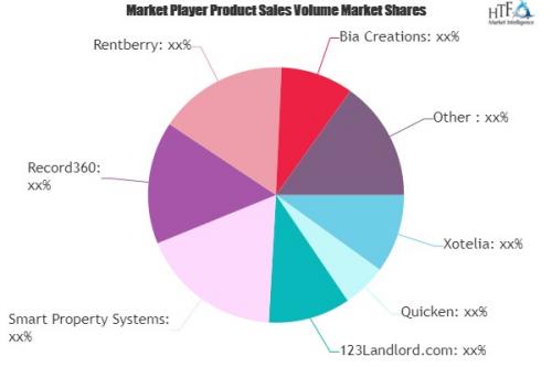 Rental Property Management Software Market'
