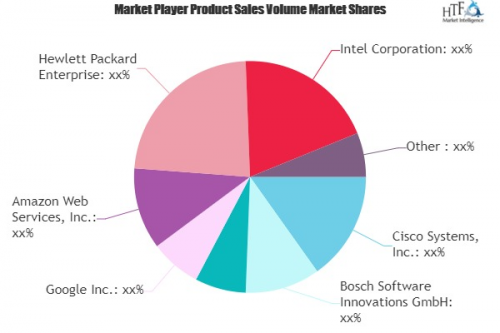 IoT Software Market'