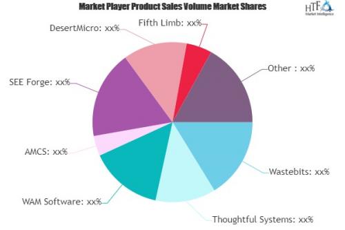 Waste Management Software Market'