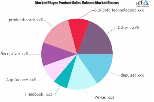 Product Management Software Market'