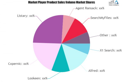 Desktop Search Software Market May Set New Growth Story   Al'