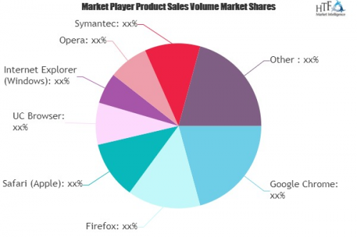 Internet Browsers Market'
