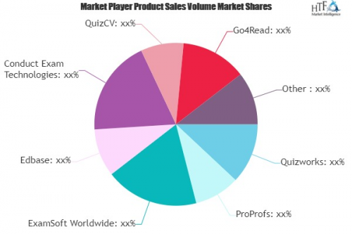 Exam Software Market May Set New Growth| Quizworks, ProProfs'