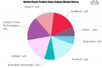 Online Testing Software Market May Set New Growth| Quizworks