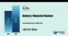 Battery Material Market'