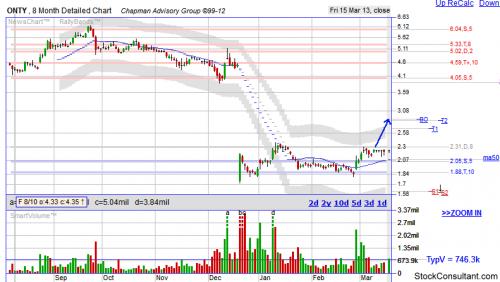 ONTY stock chart'