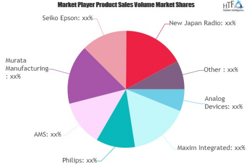Heart Rate Sensor Market To Witness Huge Growth With Project'