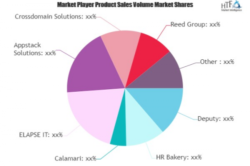 Leave Management System Market May Set New Growth| AbsenceSo'