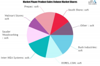 RTA Furnitures Market to See Massive Growth by 2025 | Bush I