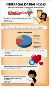Infographic - Interracial Dating in 2013'