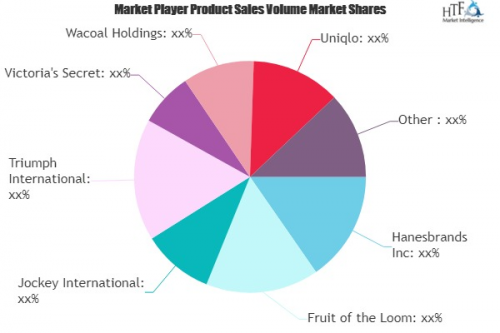 Women's Lingerie Market to see Huge Growth by 2025: Joc'