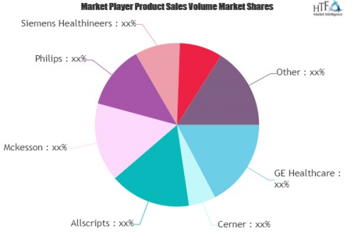 eHealth Market to Witness Huge Growth by 2025'