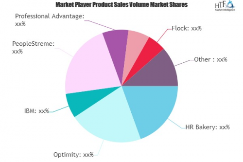 HR Analytics Software Market is Dazzling Worldwide| Optimity'