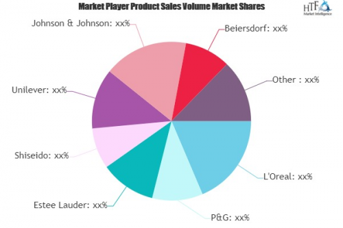 Skin Care Products Market Still Has Room to Grow | Emerging'