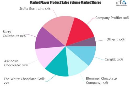 White Chocolate Market: Study Navigating the Future Growth O'