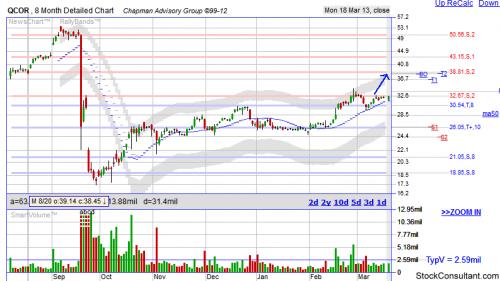 QCOR stock chart'