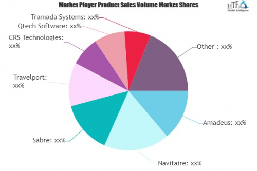 Travel Technology Market May Set New Growth| Amadeus, Navita'