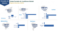 Portable Air Conditioner Market to Reach US$ 7.34 Bn by 2027