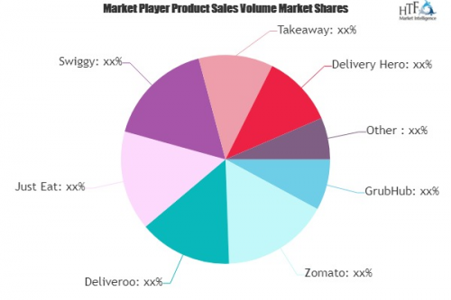 Online Food Delivery Platform Market to see Massive Growth b'