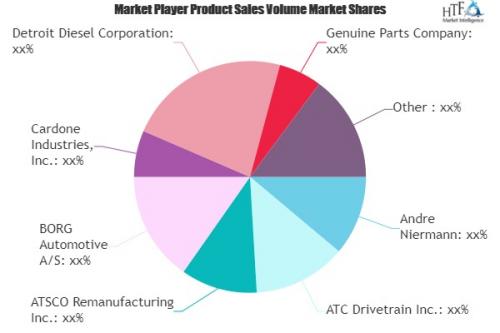 Automotive Parts Remanufacturing Market'