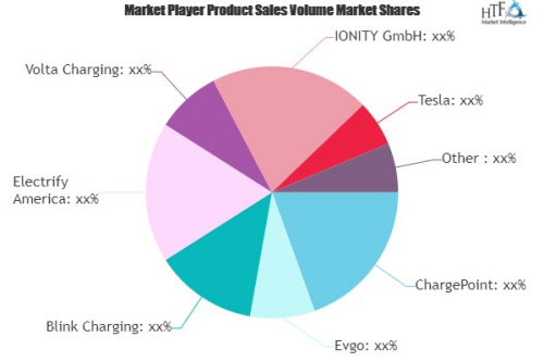 Electric Battery Charging Stations Market'
