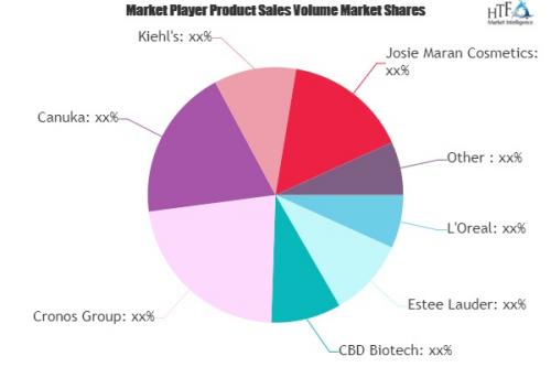 Cannabidiol (CBD) Cosmetics Market'