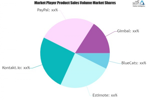 Bluetooth Beacons Market Is Thriving Worldwide'
