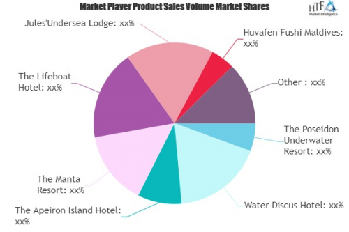 Underwater Hotels Market: Study Navigating the Future Growth'