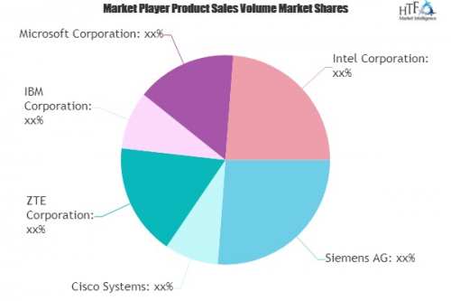 Advanced Transportation Management Systems (ATMS) Market to'