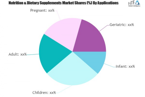 Nutrition & Dietary Supplements Market'