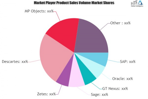 Supply Chain Visibility Software Market'