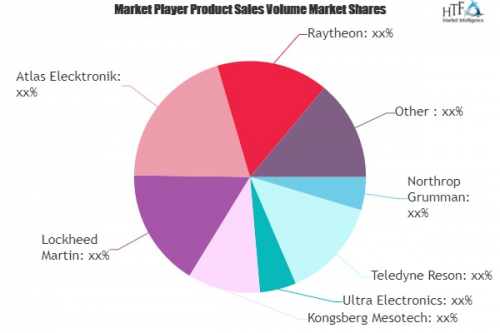 SONAR Systems and Technology Market'