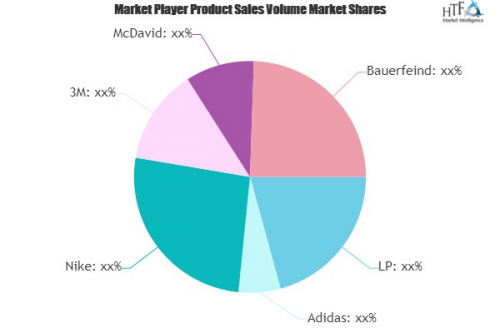 Sports Support Market Worth Observing Growth | LP, Adidas, N'