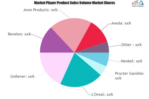 Hair Care Market to See Major Growth by 2025 | Henkel, Proct'