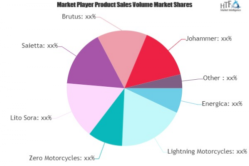 High-Performance Electric Motorcycles Market'