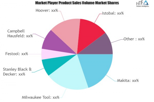 Car Care Equipment Market to See Major Growth by 2026: Makit'