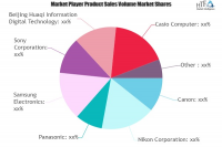 Digital Camera Market Is Thriving Worldwide | Canon, Nikon,
