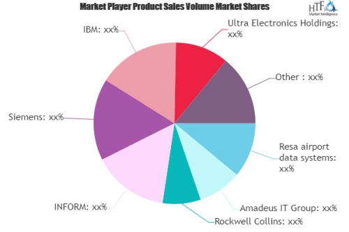 Airport IT Systems Market Worth Observing Growth: Rockwell C'