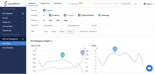 SocialPeta AD Cost Intelligence'