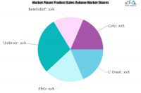 Beauty Care Products Market