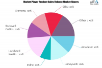 Airport Supply Chain Market May See a Big Move | Rockwell Co