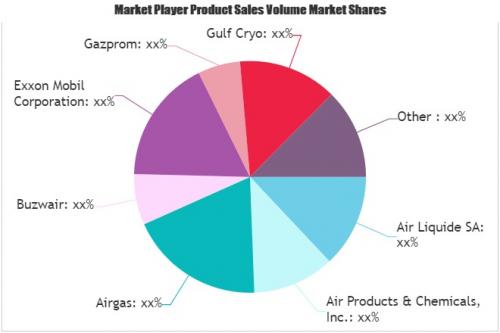 Gaseous Helium Market'
