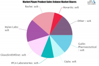 Drugs for Malaria Market SWOT Analysis by Key Players: Roche