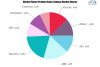 Smart Manufacturing Market to See Huge Growth by 2026 | Orac'