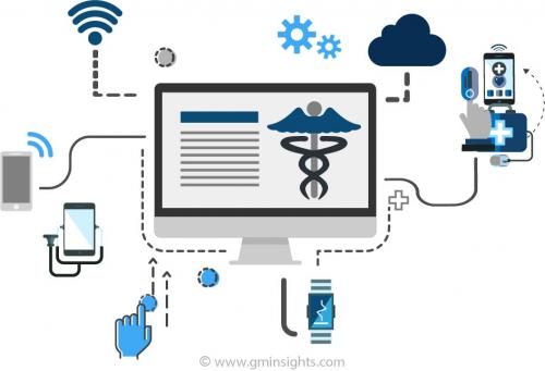 Healthcare Cybersecurity Market'